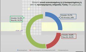Έρευνα Οι περισσότεροι στη Θεσσαλονίκη είναι δυσαρεστημένοι από τη δημόσια υγεία