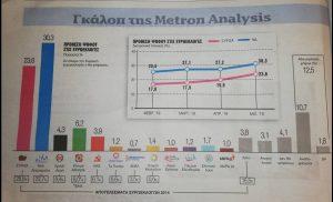 Νέες δημοσκοπήσεις για τις ευρωεκλογές: Όλα ανοιχτά για τη… διαφορά ΣΥΡΙΖΑ – ΝΔ